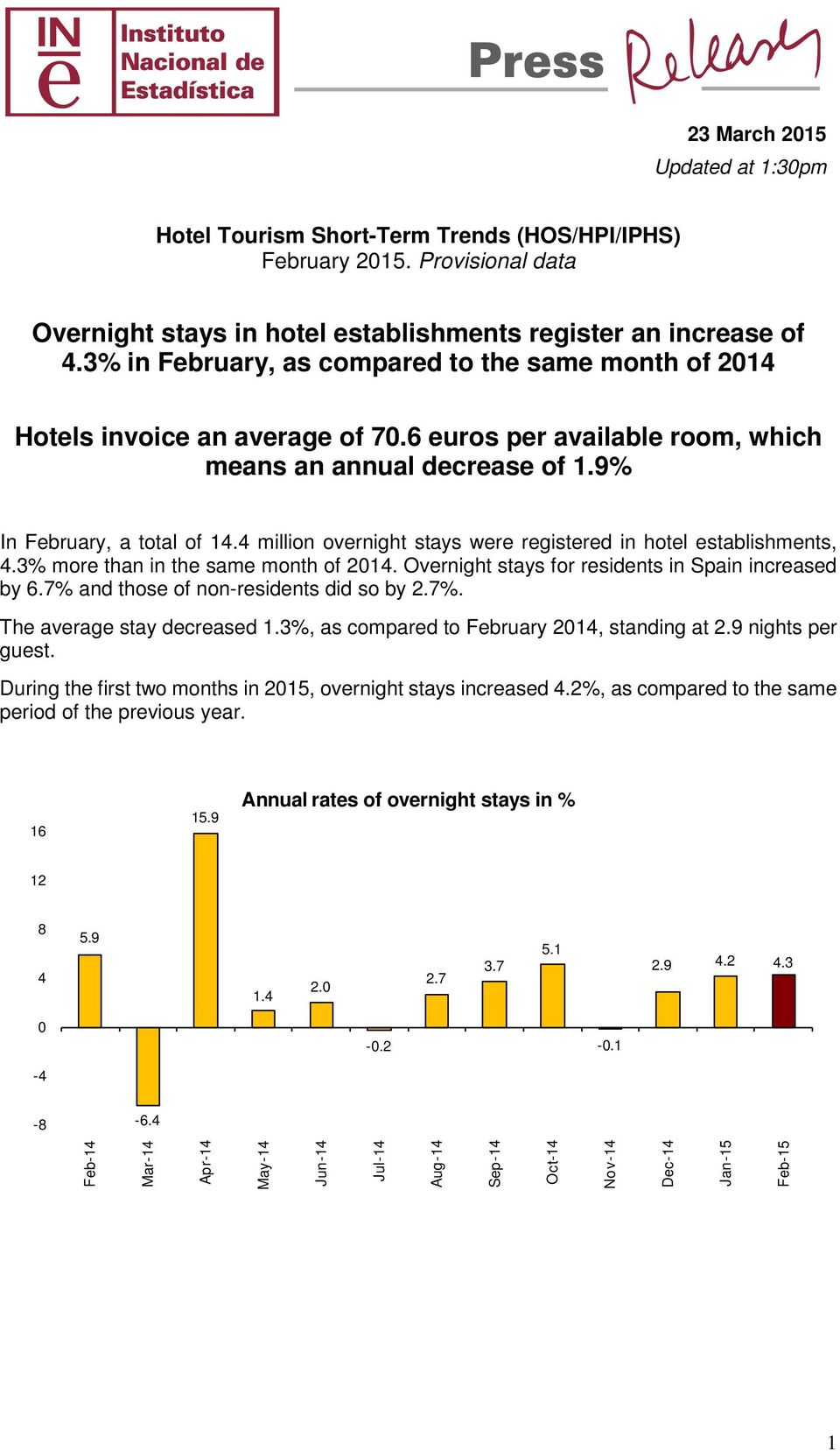 4 million overnight stays were registered in hotel establishments, 4.3% more than in the same month of 214. Overnight stays for residents in Spain increased by 6.