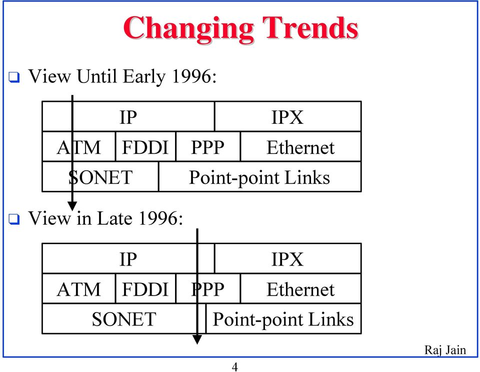 Point-point Links View in Late 1996: IP