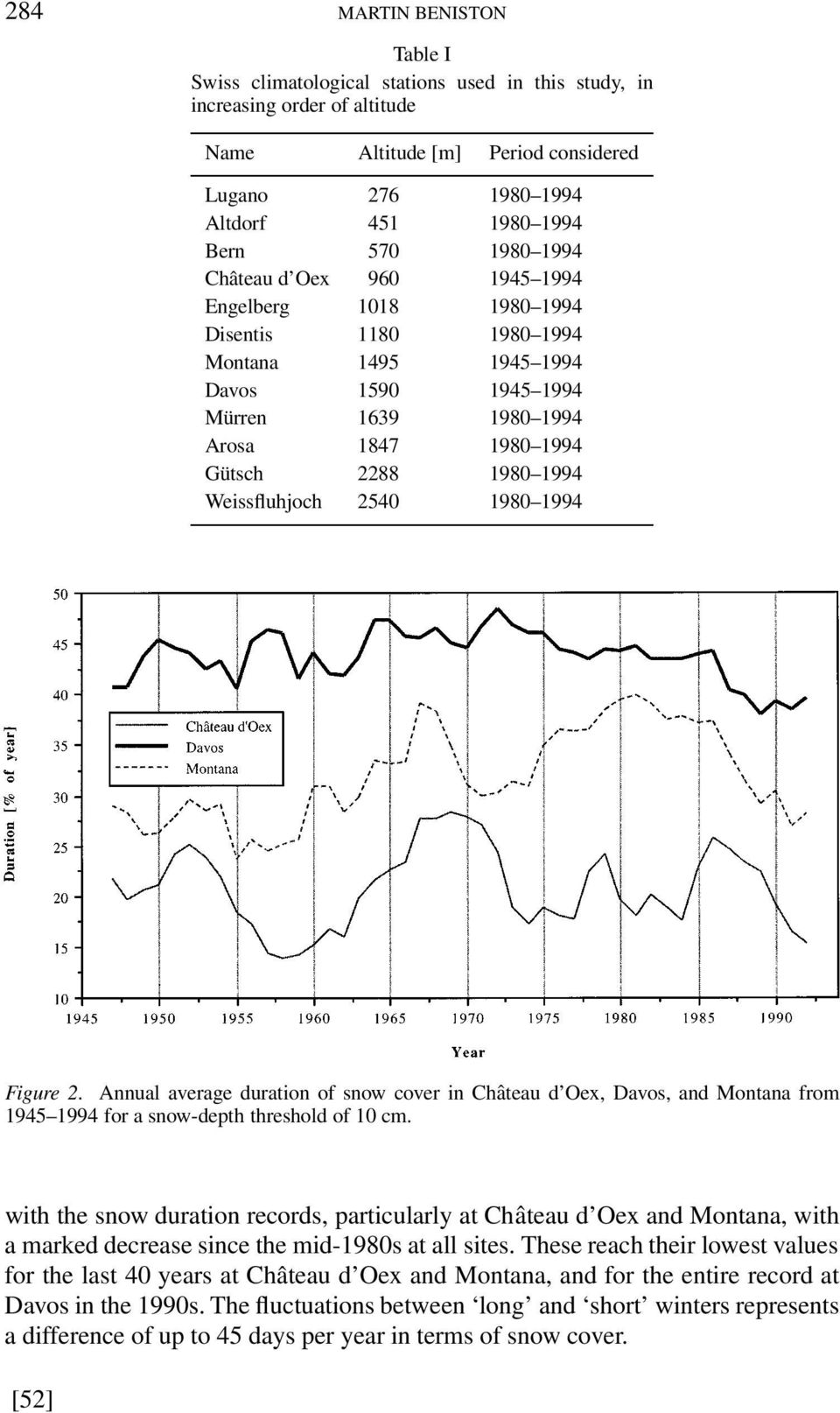 Weissfluhjoch 2540 1980 1994 Figure 2. Annual average duration of snow cover in Château d Oex, Davos, and Montana from 1945 1994 for a snow-depth threshold of 10 cm.