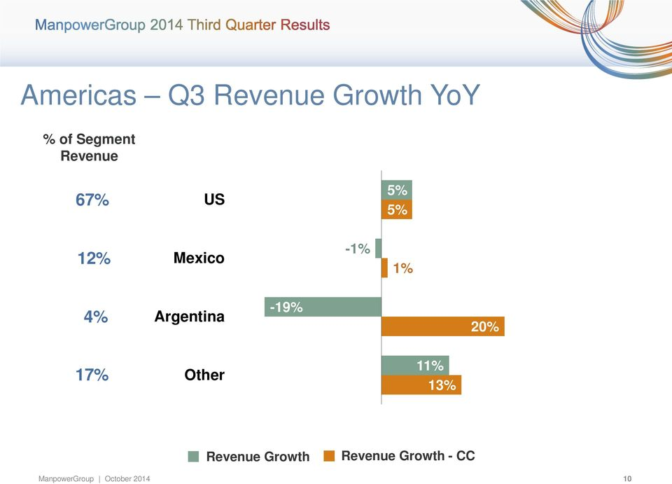 Argentina -19% 20% 17% Other 11% 13% Revenue