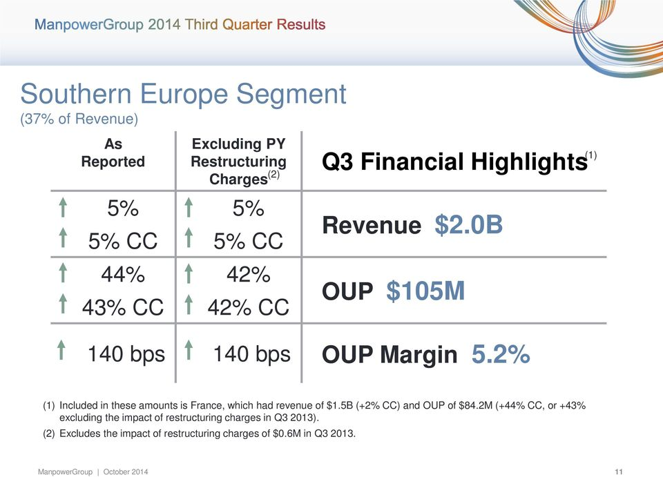 2% (1) (1) Included in these amounts is France, which had revenue of $1.5B (+2% CC) and OUP of $84.