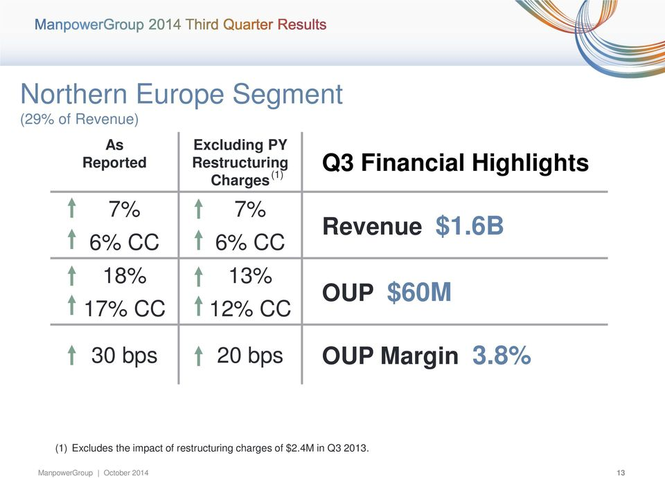 Financial Highlights Revenue $1.6B OUP $60M 30 bps 20 bps OUP Margin 3.