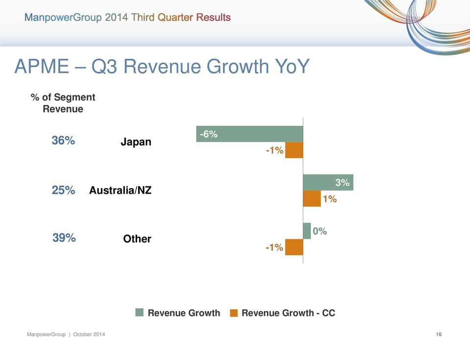 1% 3% 39% Other -1% 0% Revenue Growth