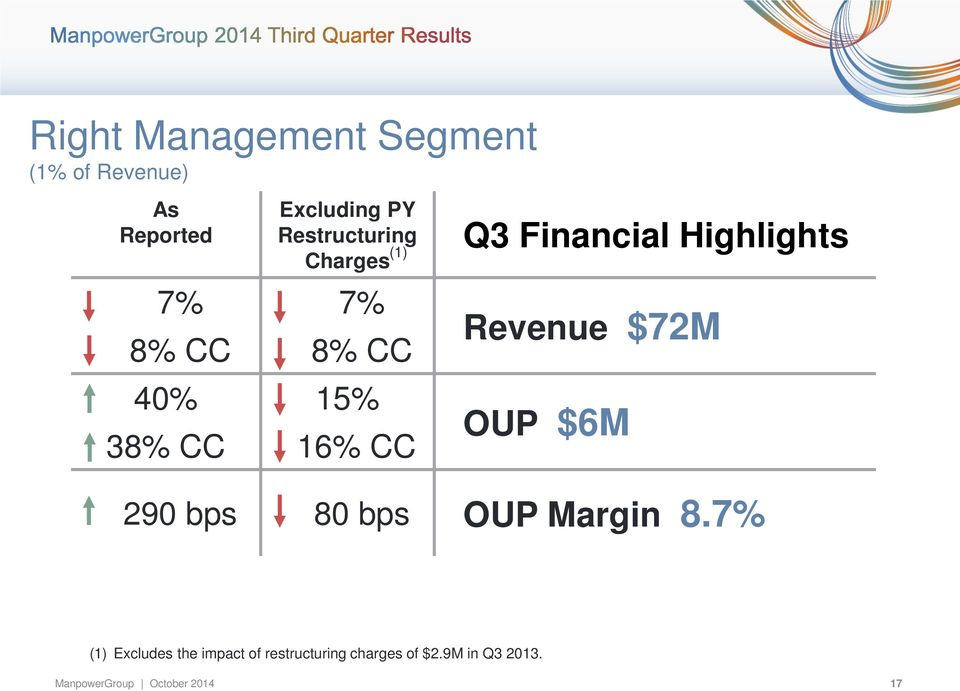 Financial Highlights Revenue $72M OUP $6M 290 bps 80 bps OUP Margin 8.