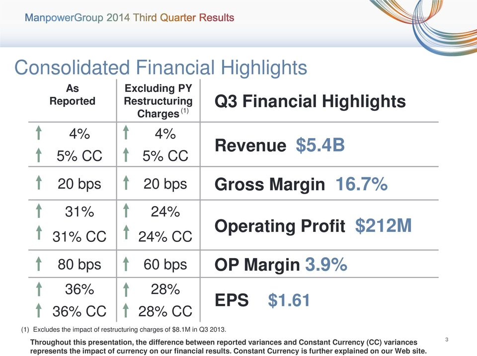 9% 36% 28% 36% CC 28% CC (1) Excludes the impact of restructuring charges of $8.1M in Q3 2013. EPS $1.