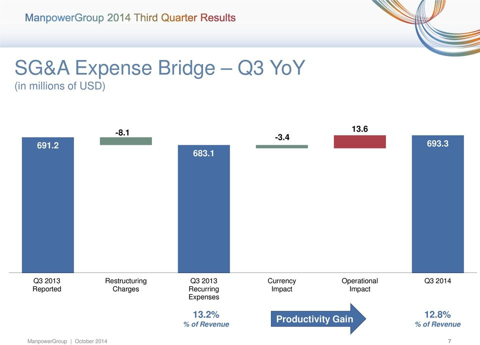 3 Q3 2013 Reported Restructuring Charges Q3 2013 Recurring Expenses