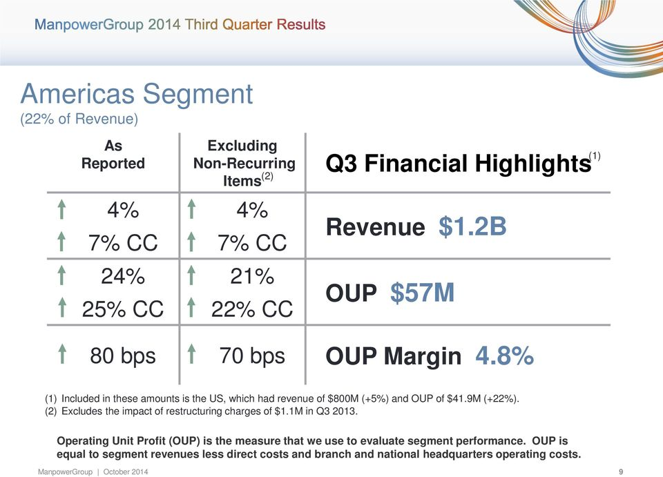 9M (+22%). (2) Excludes the impact of restructuring charges of $1.1M in Q3 2013.