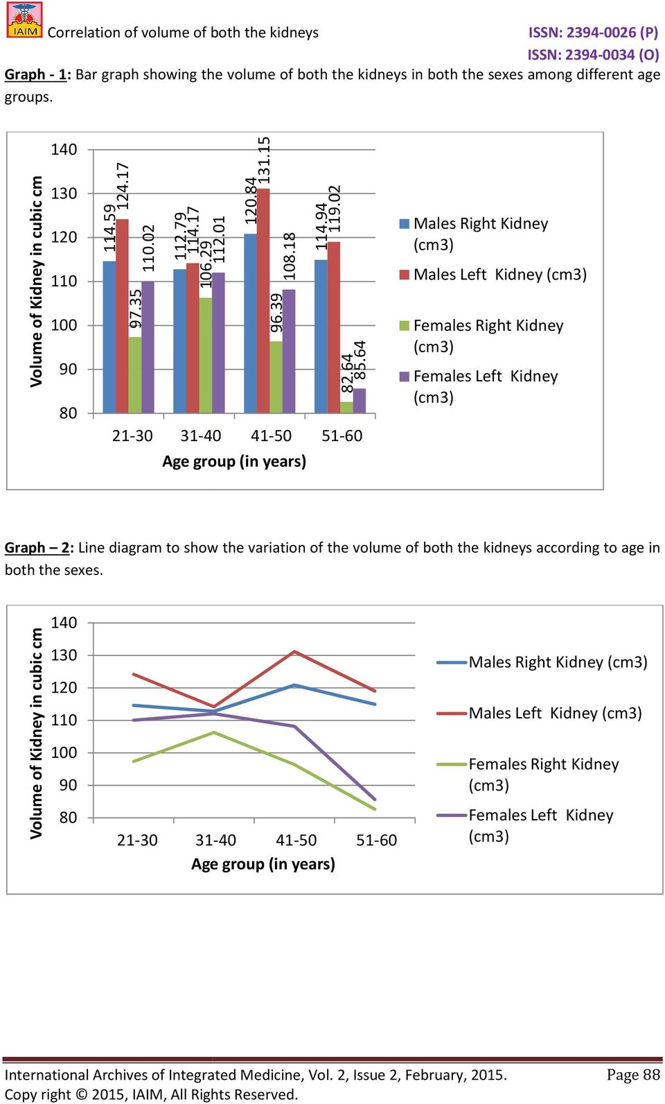 64 21-30 31-40 41-50 51-60 Age group (in years) Males Right Kidney Males Left Kidney Females Right Kidney Females Left Kidney Graph 2: Line diagram to show the variation of