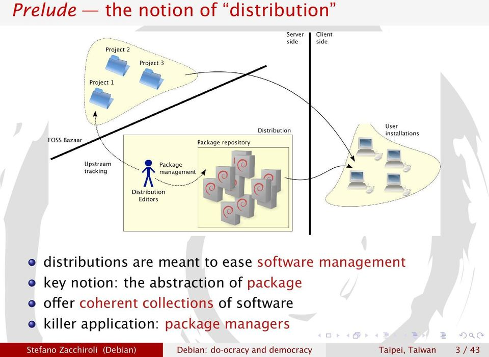 coherent collections of software killer application: package managers