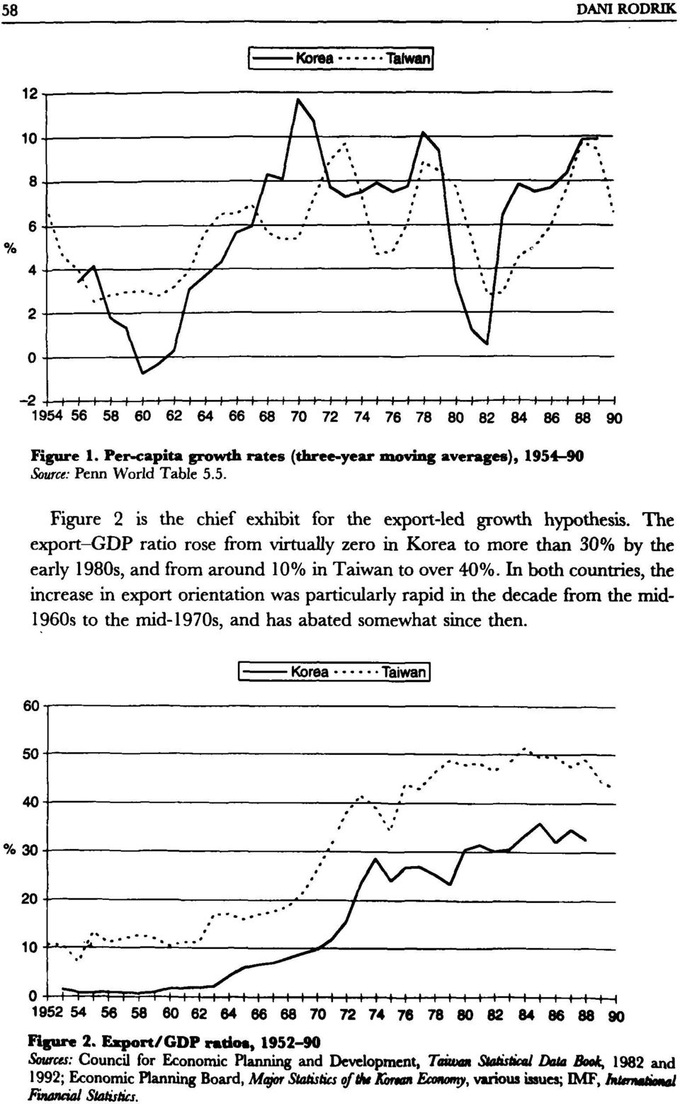The export-gdp ratio rose from virtually zero in Korea to more than 30% by the early 1980s, and from around 10% in Taiwan to over 40%.
