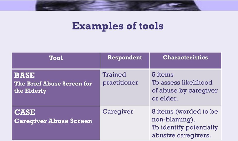 Caregiver 5 items To assess likelihood of abuse by caregiver or elder.