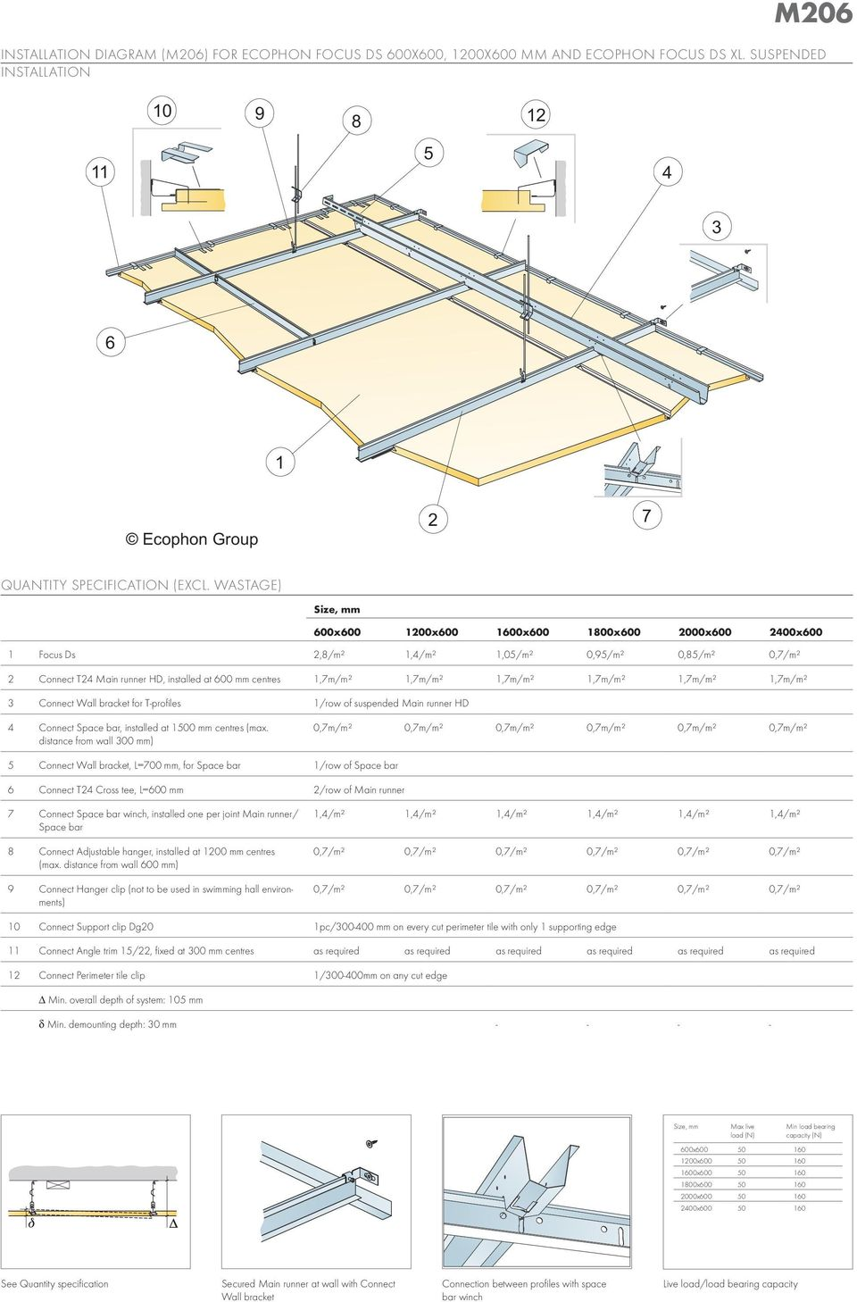 installed at 600 centres 1,7m/m² 1,7m/m² 1,7m/m² 1,7m/m² 1,7m/m² 1,7m/m² 3 Connect Wall bracket for T-profiles 1/row of suspended Main runner HD 4 Connect Space bar, installed at 1500 centres (max.