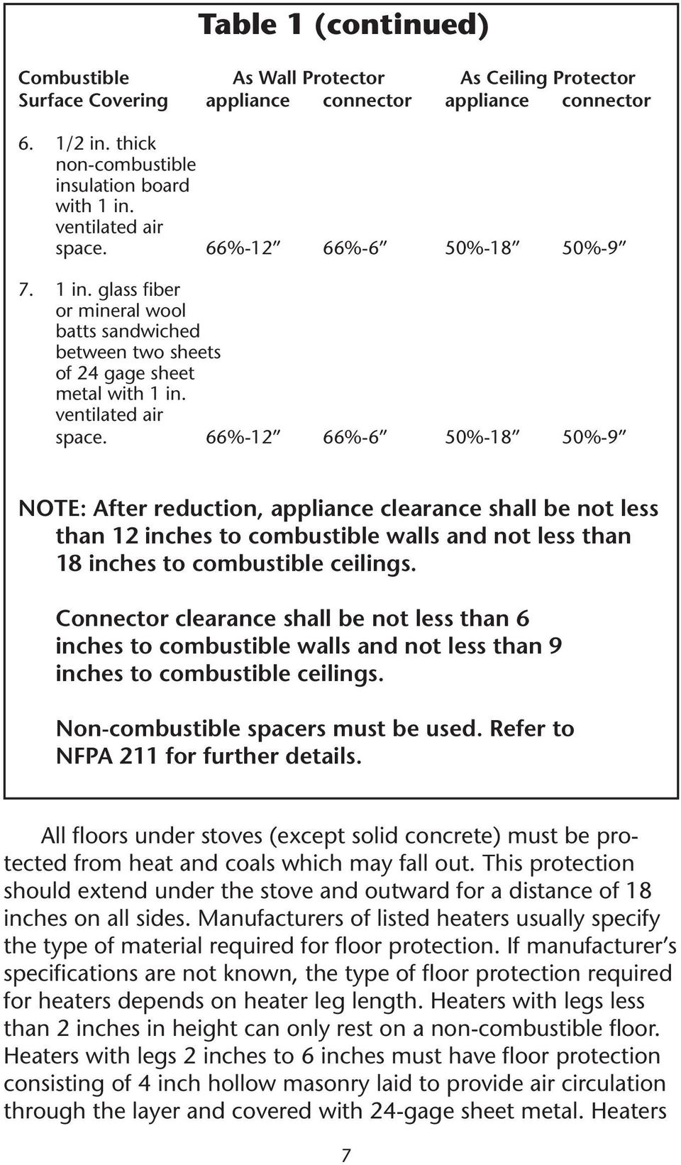 66%-12 66%-6 50%-18 50%-9 NOTE: After reduction, appliance clearance shall be not less than 12 inches to combustible walls and not less than 18 inches to combustible ceilings.