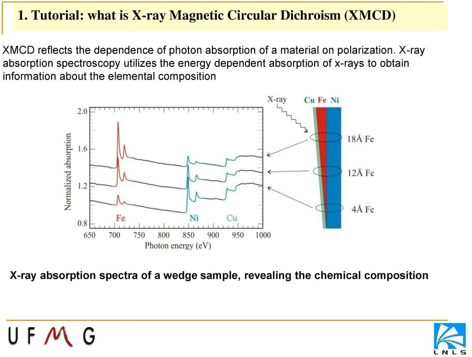 X-ray absorption spectroscopy utilizes the energy dependent absorption of x-rays to