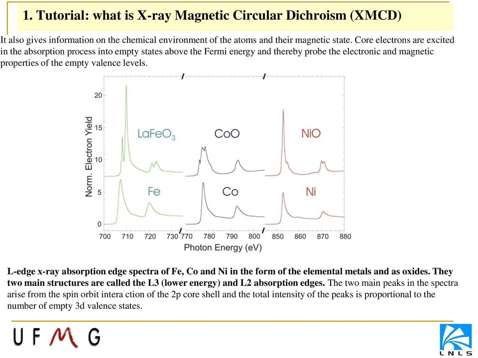 levels. L-edge x-ray absorption edge spectra of Fe, Co and Ni in the form of the elemental metals and as oxides.