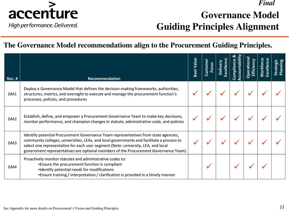 the decision-making frameworks, authorities, structures, metrics, and oversight to execute and manage the procurement function s processes, policies, and procedures GM2 Establish, define, and empower