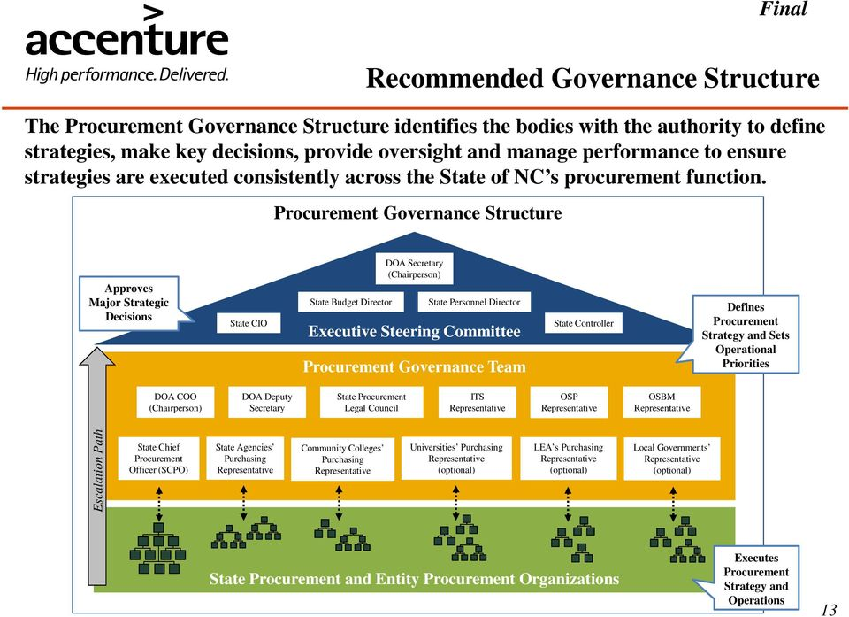 Procurement Governance Structure Approves Major Strategic Decisions State CIO State Budget Director DOA Secretary (Chairperson) State Personnel Director Executive Steering Committee Procurement