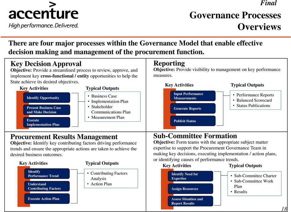 Processes Overviews There are four major processes within the Governance Model that enable effective decision making and management of the procurement function.