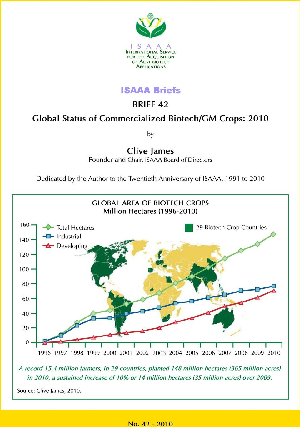 120 100 Total Hectares Industrial Developing 29 Biotech Crop Countries 80 60 40 20 0 1996 1997 1998 1999 2000 2001 2002 2003 2004 2005 2006 2007 2008 2009 2010 A record 15.