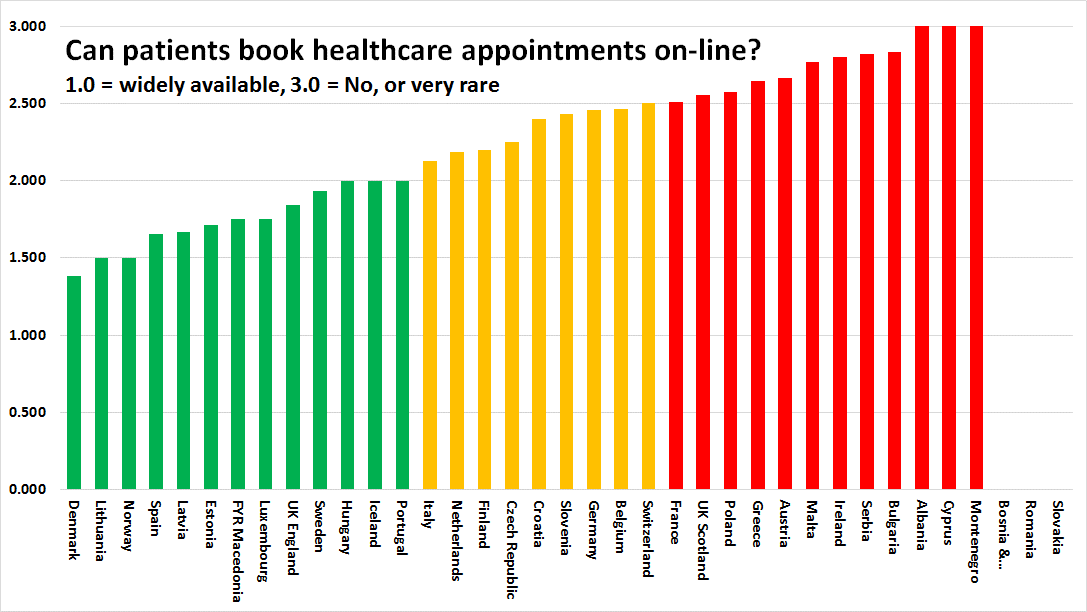 Percentage of GP practices using computer for storage of individual patient data and communication with other parts of the healthcare system.