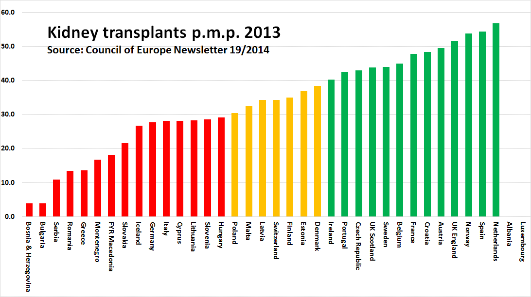 Sources of data: Council of Europe Newsletter INTERNATIONAL FIGURES ON DONATION AND TRANSPLANTATION 19 (2014), Ministries of Health direct communication. CUTS data. 4.