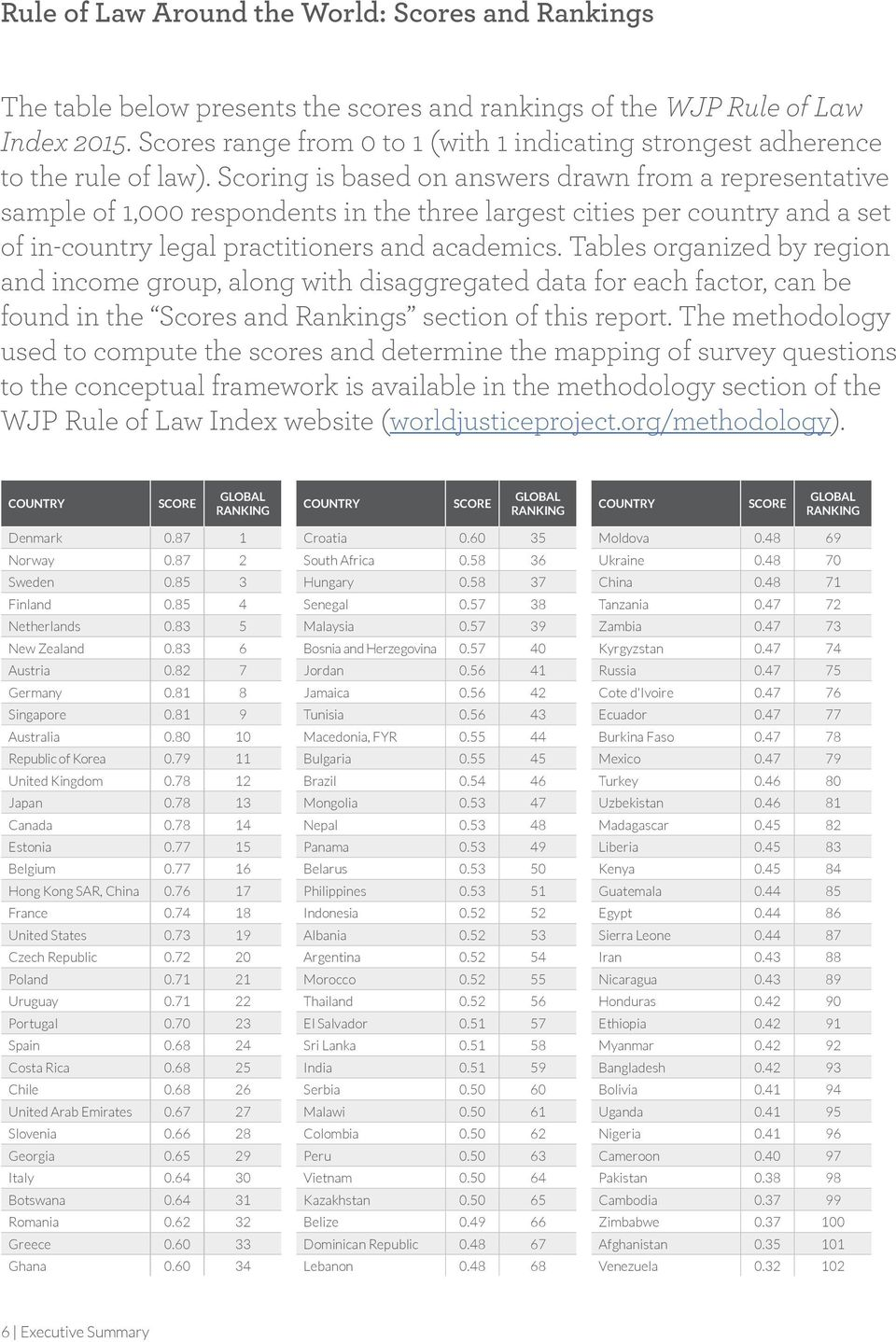 Scoring is based on answers drawn from a representative sample of 1, respondents in the three largest cities per country and a set of in-country legal practitioners and academics.