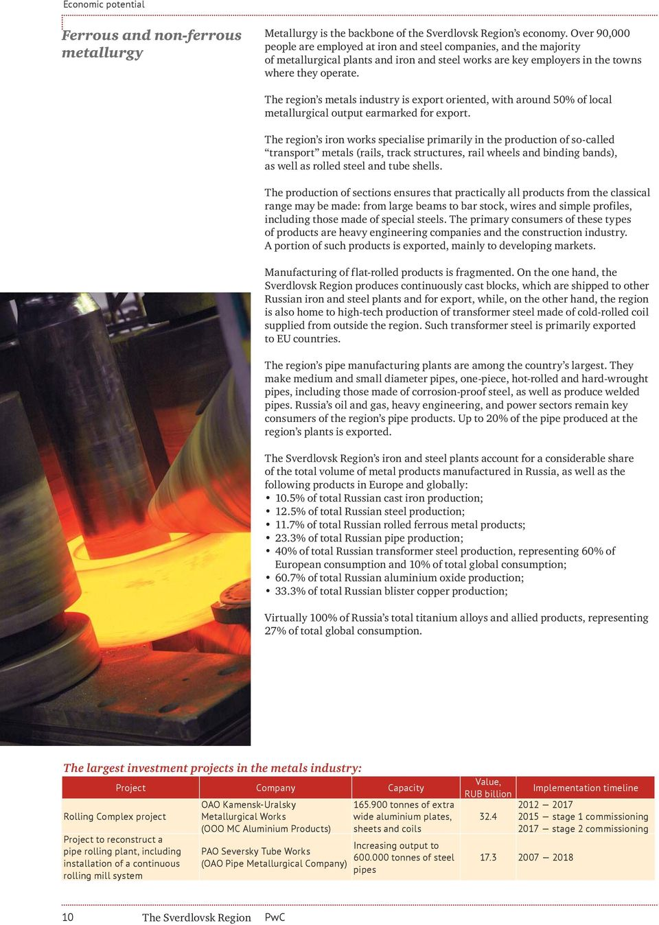 The region s metals industry is export oriented, with around 50% of local metallurgical output earmarked for export.
