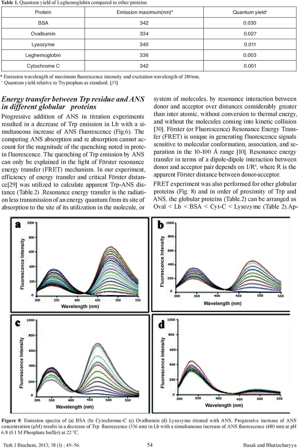 [33] Energy transfer between Trp residue and ANS in different globular proteins Progressive addition of ANS in titration experiments resulted in a decrease of Trp emission in Lb with a simultaneous