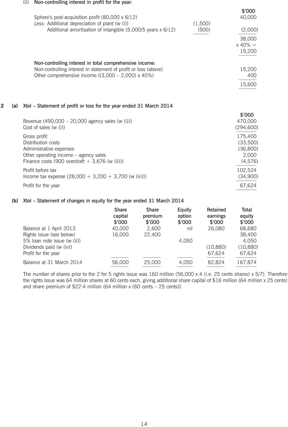 Other comprehensive income ((3,000 2,000) x 40%) 400 15,600 2 (a) Xtol Statement of profit or loss for the year ended 31 March 2014 Revenue (490,000 20,000 agency sales (w (i))) 470,000 Cost of sales