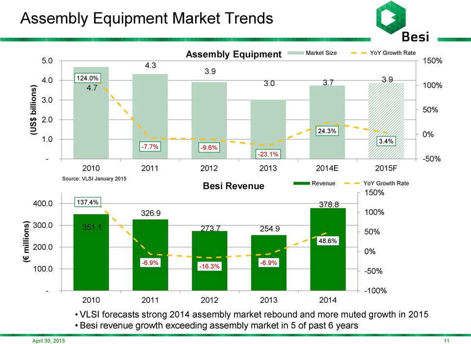 9 Assembly Equipment Market Size YoY Growth Rate 2010 2011 2012 2013 2014E 2015F 48.6% -6.9% -6.9% -16.3% Revenue YoY Growth Rate 150% 378.