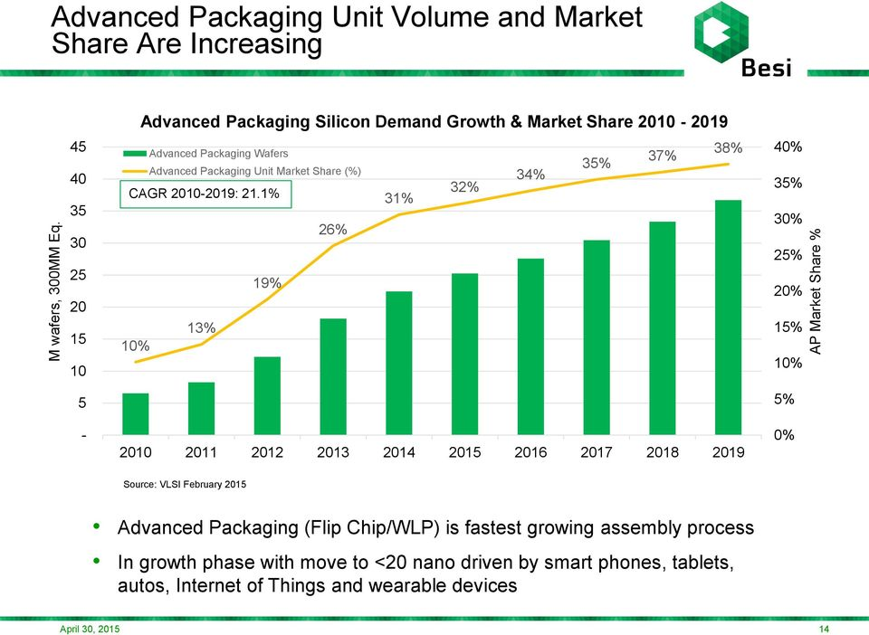 Share 2010-2019 Advanced Packaging Wafers Advanced Packaging Unit Market Share (%) CAGR 2010-2019: 21.