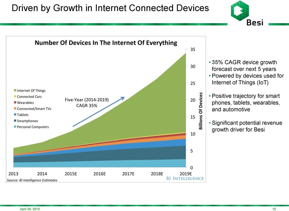 Things (IoT) Positive trajectory for smart phones, tablets,