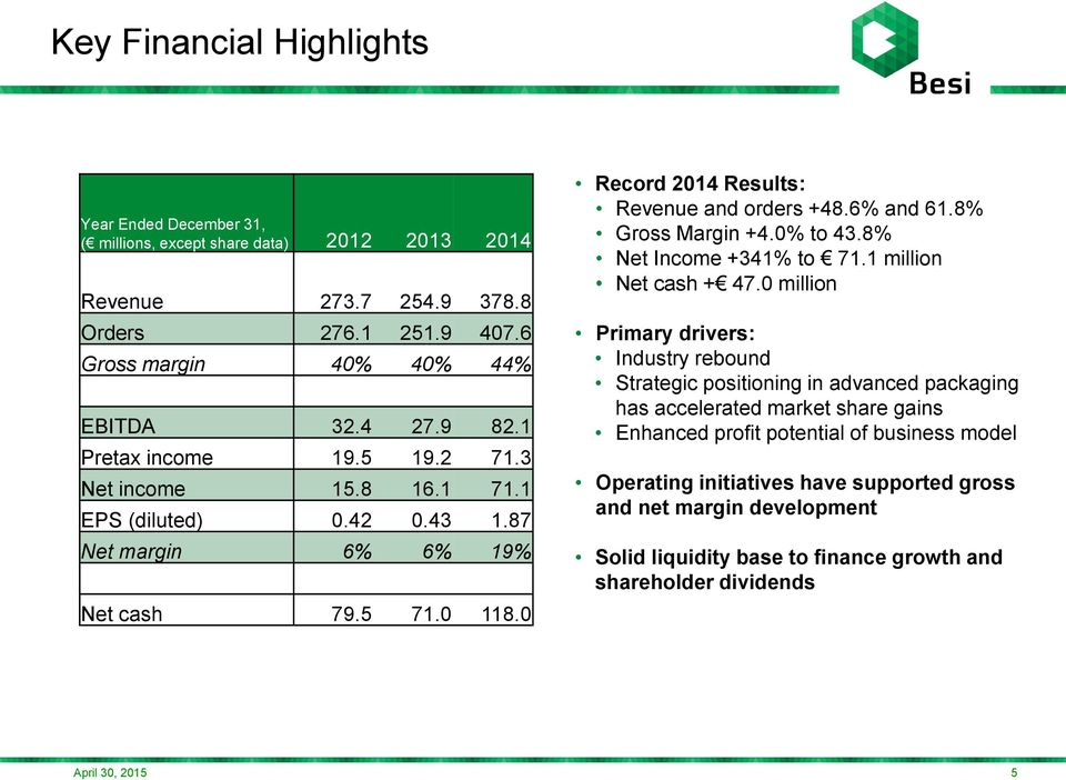 6% and 61.8% Gross Margin +4.0% to 43.8% Net Income +341% to 71.1 million Net cash + 47.