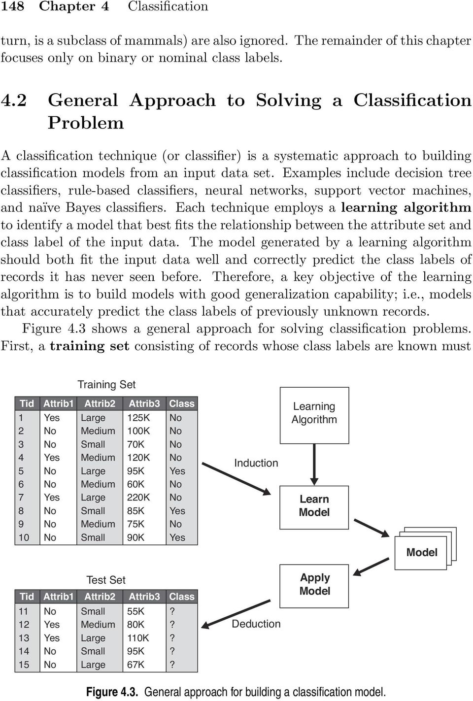 Each technique employs a learning algorithm to identify a model that best fits the relationship between the attribute set and class label of the input data.