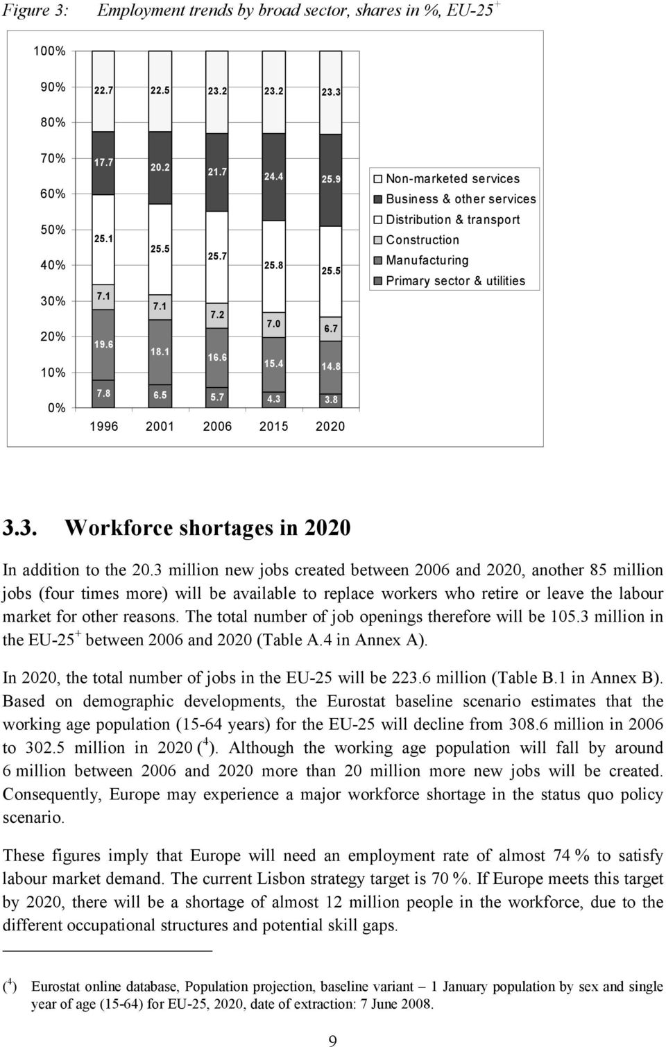 8 1996 2001 2006 2015 2020 3.3. Workforce shortages in 2020 In addition to the 20.
