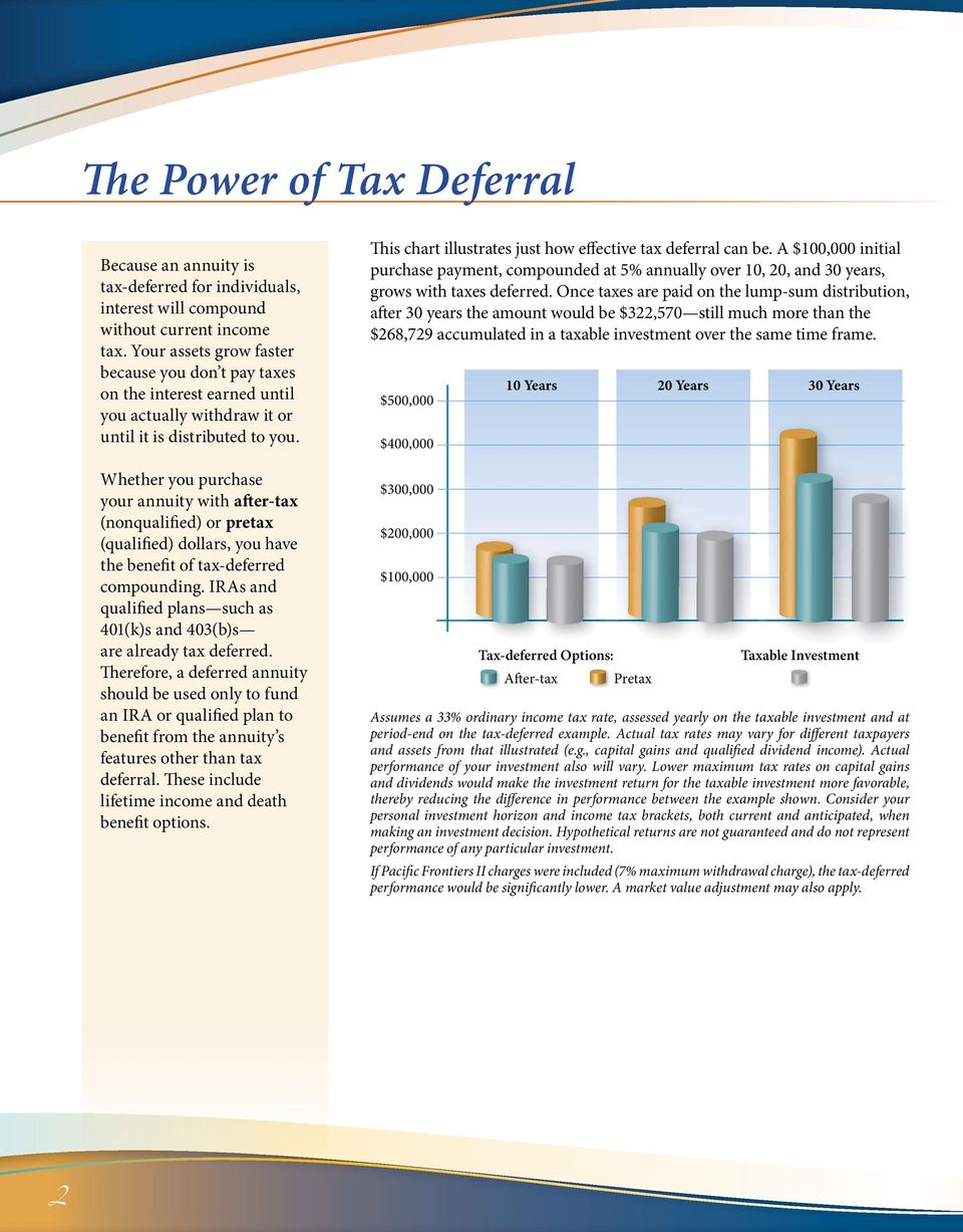 your annuity with after-tax pretax the benefit of tax-deferred compounding. IRAs and are already tax deferred.