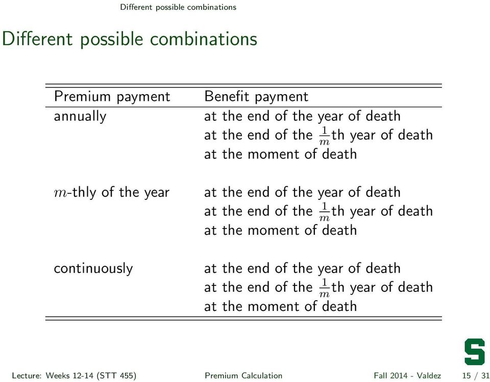 the year of death at the end of the 1 mth year of death at the moment of death at the end of the year of death at the end