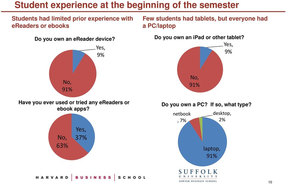 Yes, 9% Few students had tablets, but everyone had a PC/laptop Do you own an ipad or other tablet?