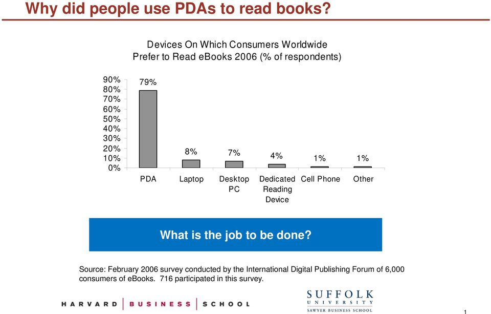 40% 30% 20% 10% 0% 79% 8% 7% 4% 1% 1% PDA Laptop Desktop PC Dedicated Reading Device Cell Phone Other