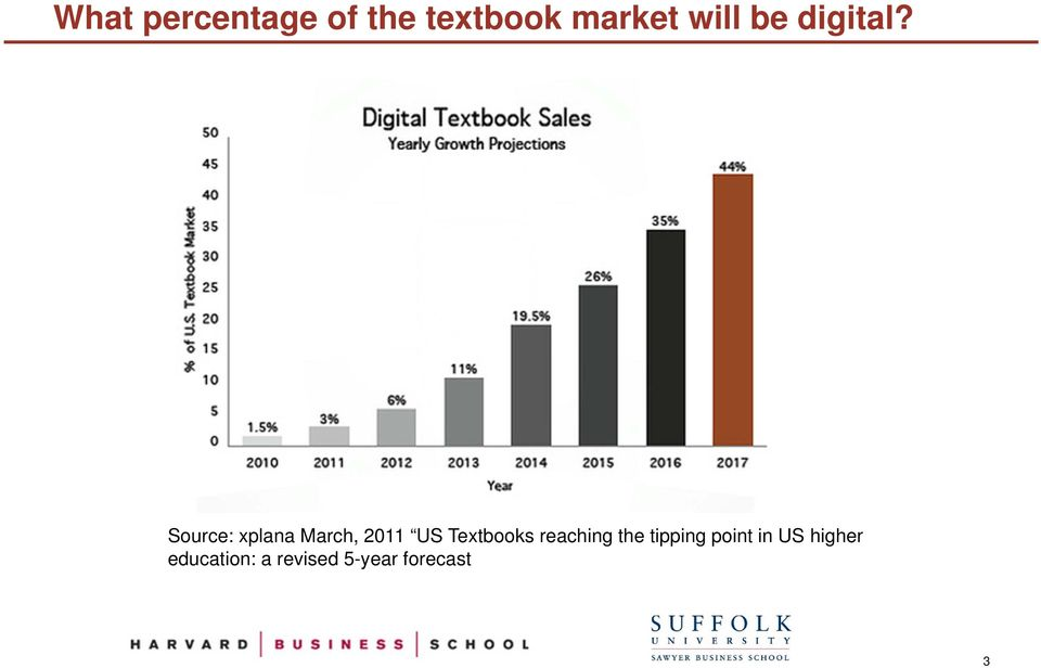 Source: xplana March, 2011 US Textbooks