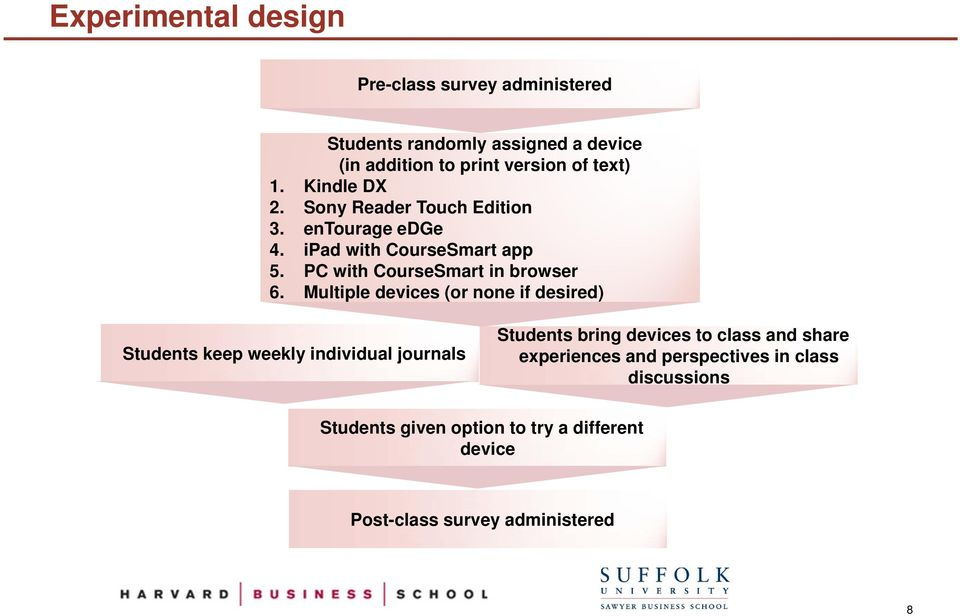 Multiple devices (or none if desired) Students keep weekly individual journals Students bring devices to class and share