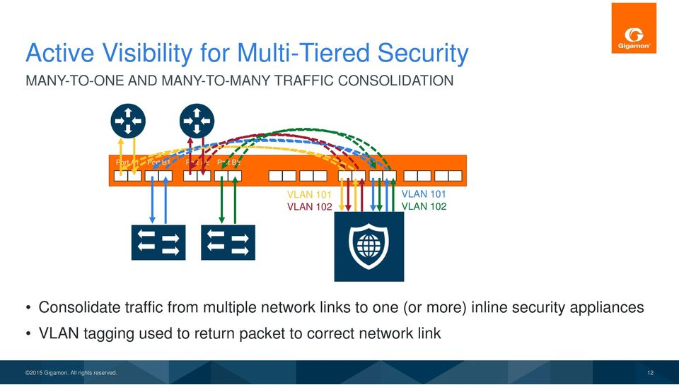 102 VLAN 102 Consolidate traffic from multiple network links to one (or more)