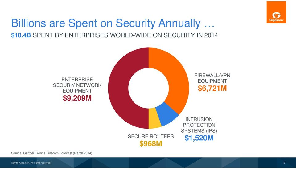 NETWORK EQUIPMENT $9,209M FIREWALL/VPN EQUIPMENT $6,721M SECURE ROUTERS