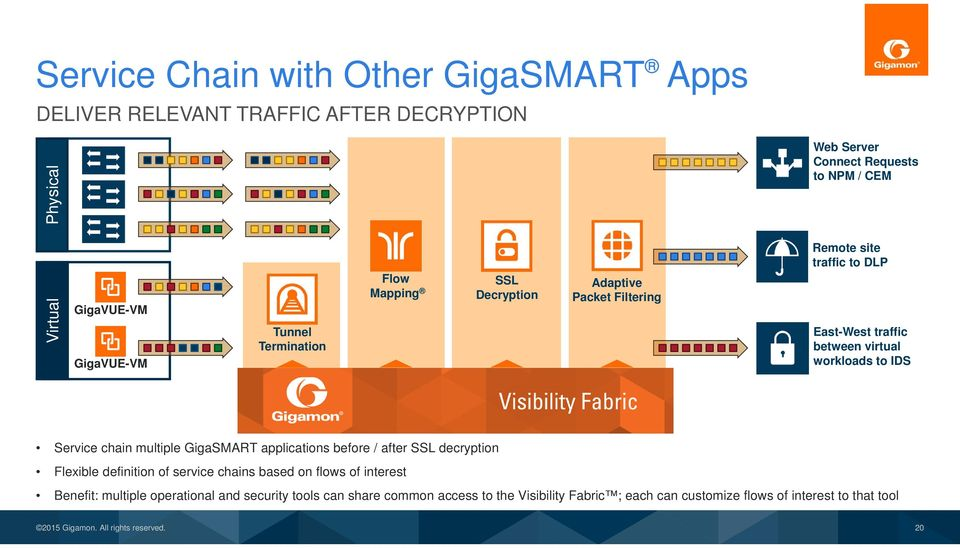 workloads to IDS Service chain multiple GigaSMART applications before / after SSL decryption Flexible definition of service chains based on flows of