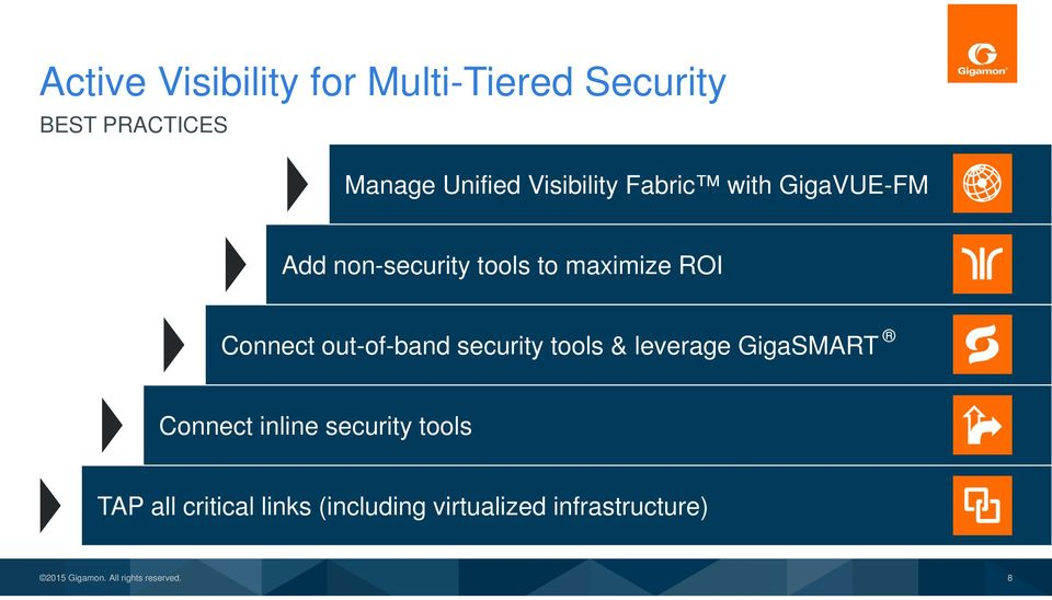 Connect out-of-band security tools & leverage GigaSMART Connect inline