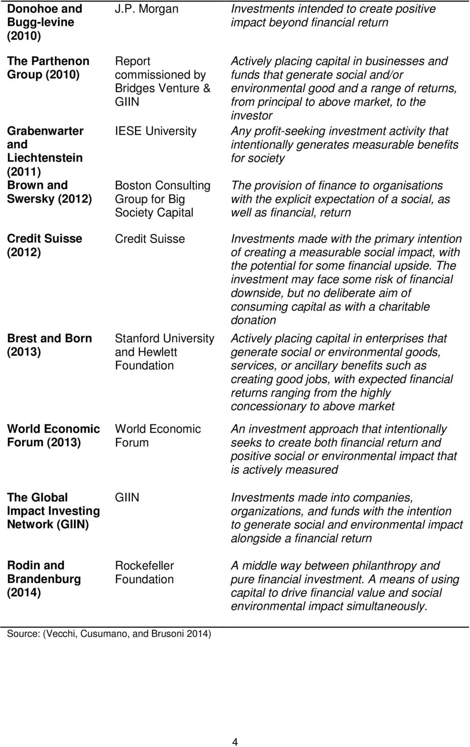 Morgan Report commissioned by Bridges Venture & GIIN IESE University Boston Consulting Group for Big Society Capital Credit Suisse Stanford University and Hewlett Foundation World Economic Forum GIIN