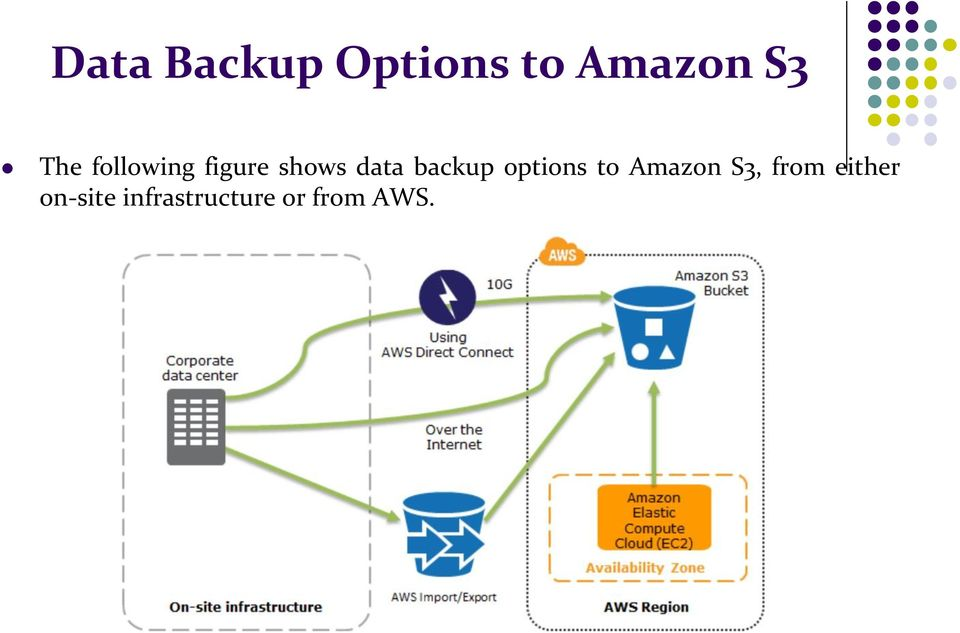 backup options to Amazon S3, from