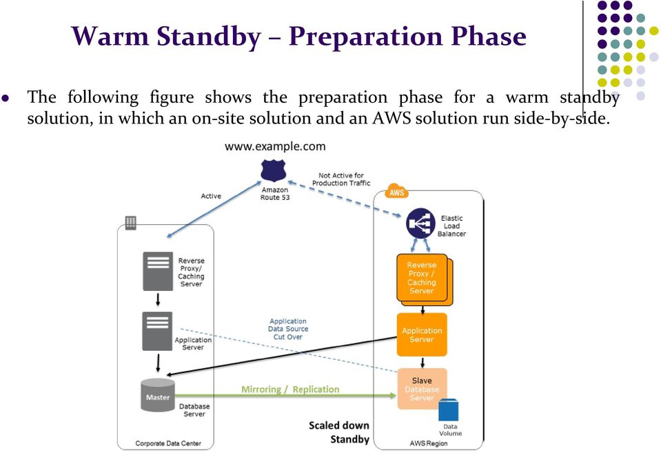 phase for a warm standby solution, in which