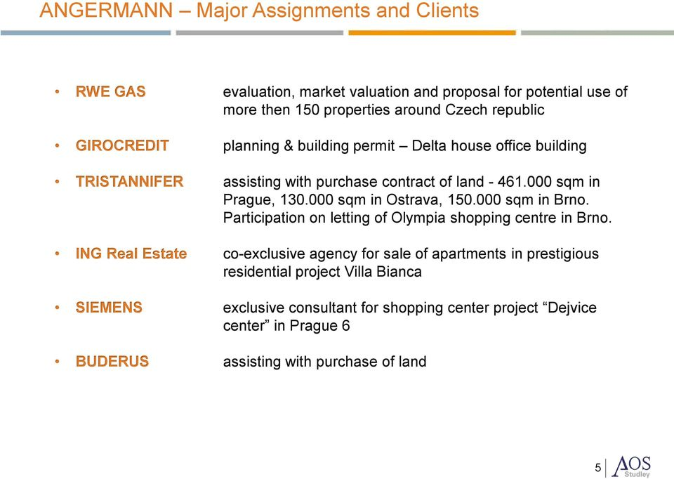 000 sqm in Ostrava, 150.000 sqm in Brno. Participation on letting of Olympia shopping centre in Brno.