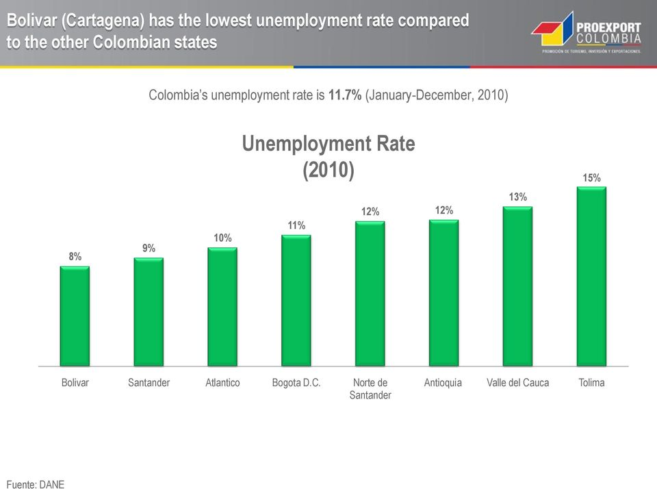 7% (January-December, 2010) Unemployment Rate (2010) 15% 8% 9% 10% 11% 12% 12%